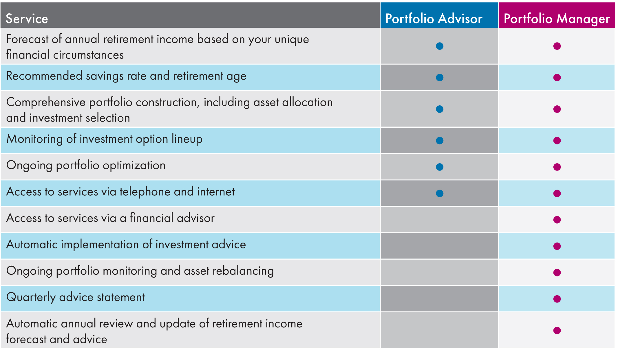 Portfolio Advisor and Portfolio Manager Services